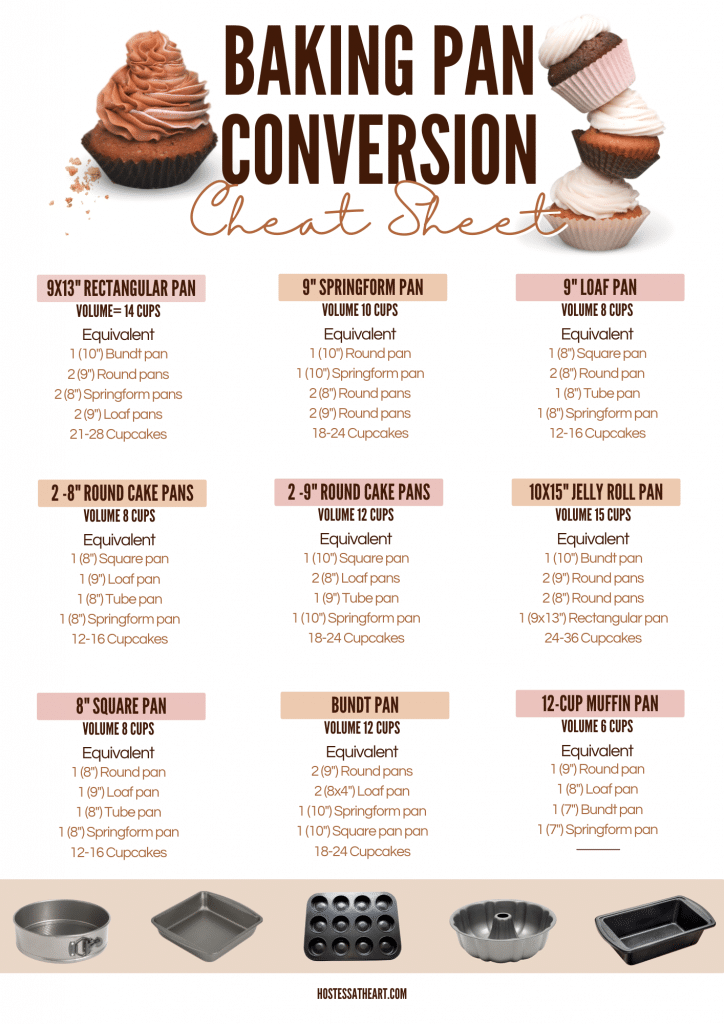 A chart that shows how to convert cake volume to different pans.